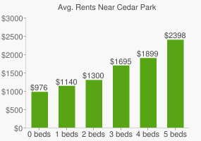 Graph of average rent prices for Cedar Park