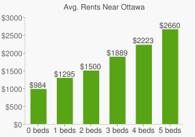 Graph of average rent prices for Ottawa