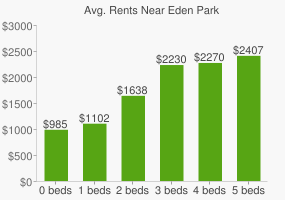 Graph of average rent prices for Eden Park