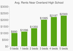 Graph of average rent prices for Overland High School
