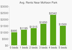 Graph of average rent prices for McKeon Park