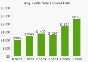 Graph of average rent prices for Lookout Park