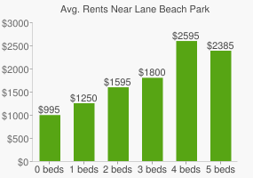 Graph of average rent prices for Lane Beach Park