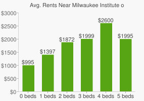 Graph of average rent prices for Milwaukee Institute of Art and Design