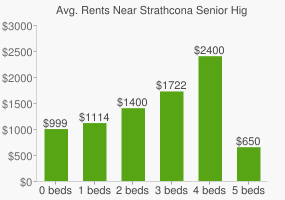 Graph of average rent prices for Strathcona Senior High School