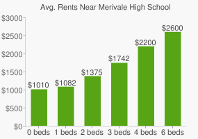 Graph of average rent prices for Merivale High School