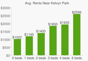 Graph of average rent prices for Kelvyn Park