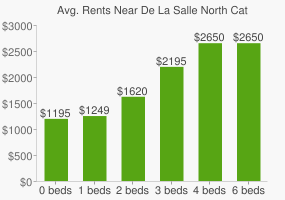 Graph of average rent prices for De La Salle North Catholic High School