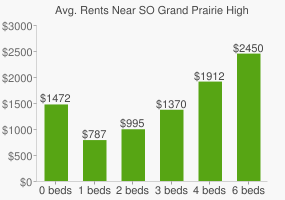 Graph of average rent prices for SO Grand Prairie High School