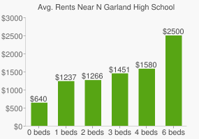 Graph of average rent prices for N Garland High School