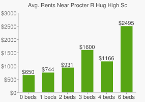 Graph of average rent prices for Procter R Hug High School