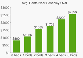 Graph of average rent prices for Schenley Oval