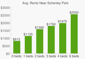 Graph of average rent prices for Schenley Park