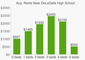 Graph of average rent prices for DeLaSalle High School