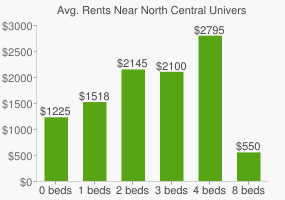 Graph of average rent prices for North Central University