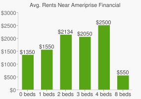 Graph of average rent prices for Ameriprise Financial Headquarters