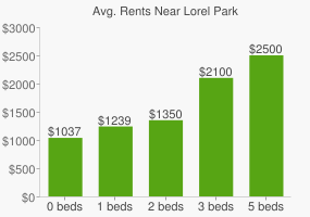 Graph of average rent prices for Lorel Park
