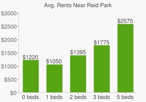 Graph of average rent prices for Reid Park