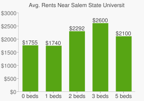 Graph of average rent prices for Salem State University