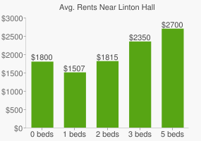 Graph of average rent prices for Linton Hall