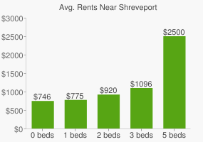 Graph of average rent prices for Shreveport