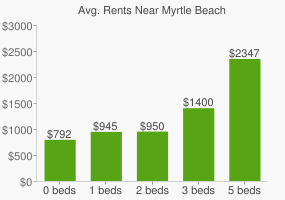 Graph of average rent prices for Myrtle Beach