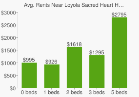 Graph of average rent prices for Loyola Sacred Heart High School