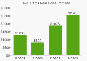 Graph of average rent prices for Boise Portland