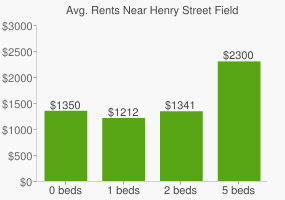 Graph of average rent prices for Henry Street Field
