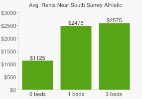 Graph of average rent prices for South Surrey Athletic Park