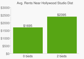 Graph of average rent prices for Hollywood Studio District Los Angeles