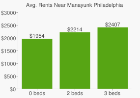 Graph of average rent prices for Manayunk Philadelphia