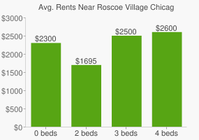 Graph of average rent prices for Roscoe Village Chicago