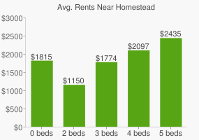 Graph of average rent prices for Homestead