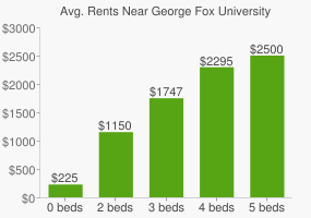 Graph of average rent prices for George Fox University