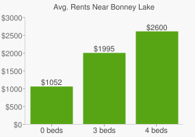 Graph of average rent prices for Bonney Lake
