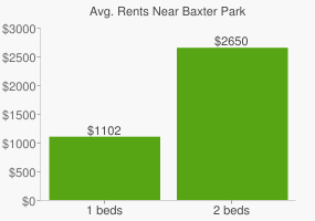 Graph of average rent prices for Baxter Park