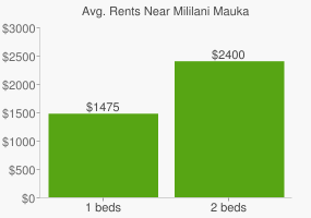 Graph of average rent prices for Mililani Mauka