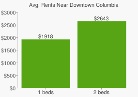 Graph of average rent prices for Downtown Columbia