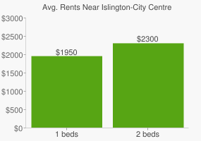 Graph of average rent prices for Islington-City Centre West Toronto