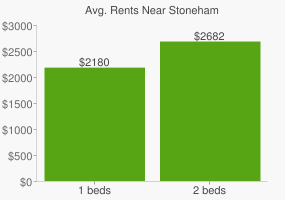 Graph of average rent prices for Stoneham