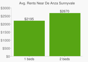 Graph of average rent prices for De Anza Sunnyvale