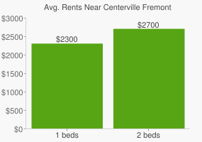 Graph of average rent prices for Centerville Fremont