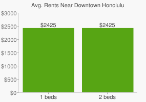 Graph of average rent prices for Downtown Honolulu