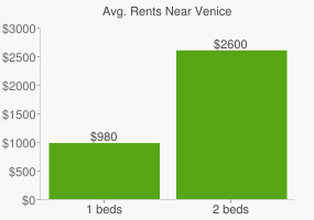 Graph of average rent prices for Venice