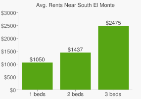 Graph of average rent prices for South El Monte
