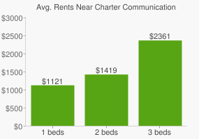 Graph of average rent prices for Charter Communications Headquarters