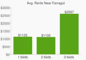 Graph of average rent prices for Farragut