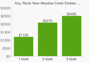 Graph of average rent prices for Meadow Creek Estates Park