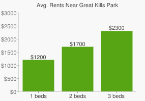Graph of average rent prices for Great Kills Park
